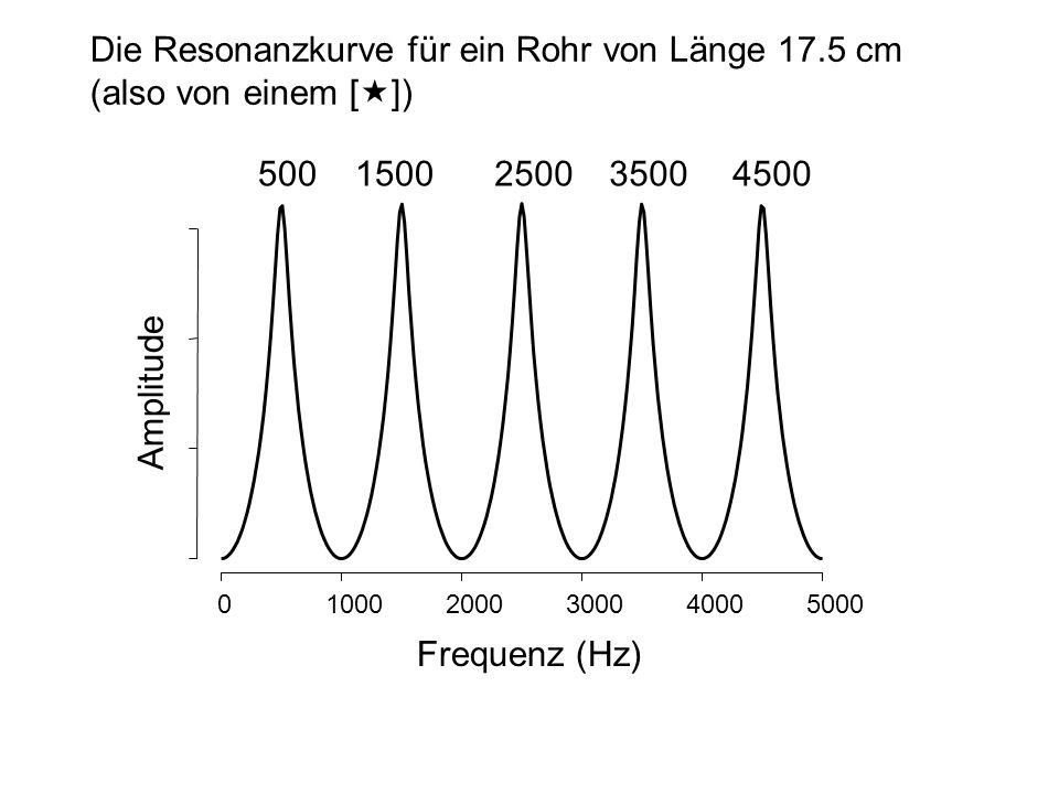 Die Resonanzkurve für ein Rohr von Länge 17.5 cm (also von einem [«])